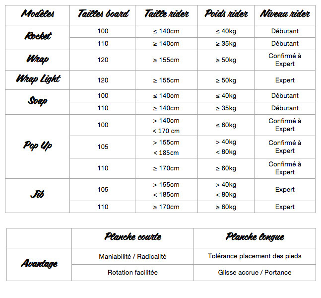 Bodyboards Size Chart. What size bodyboard should I ride? What bodyboard should I buy? The best brand of Bodyboards only Good Bodyboards can be found here.